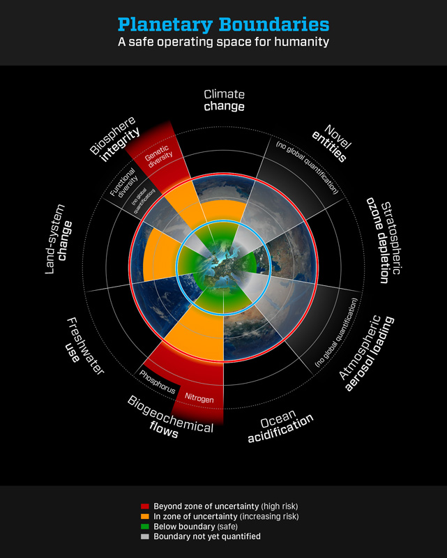 planet boundary