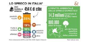 LO SPRECO IN ITALIA OK