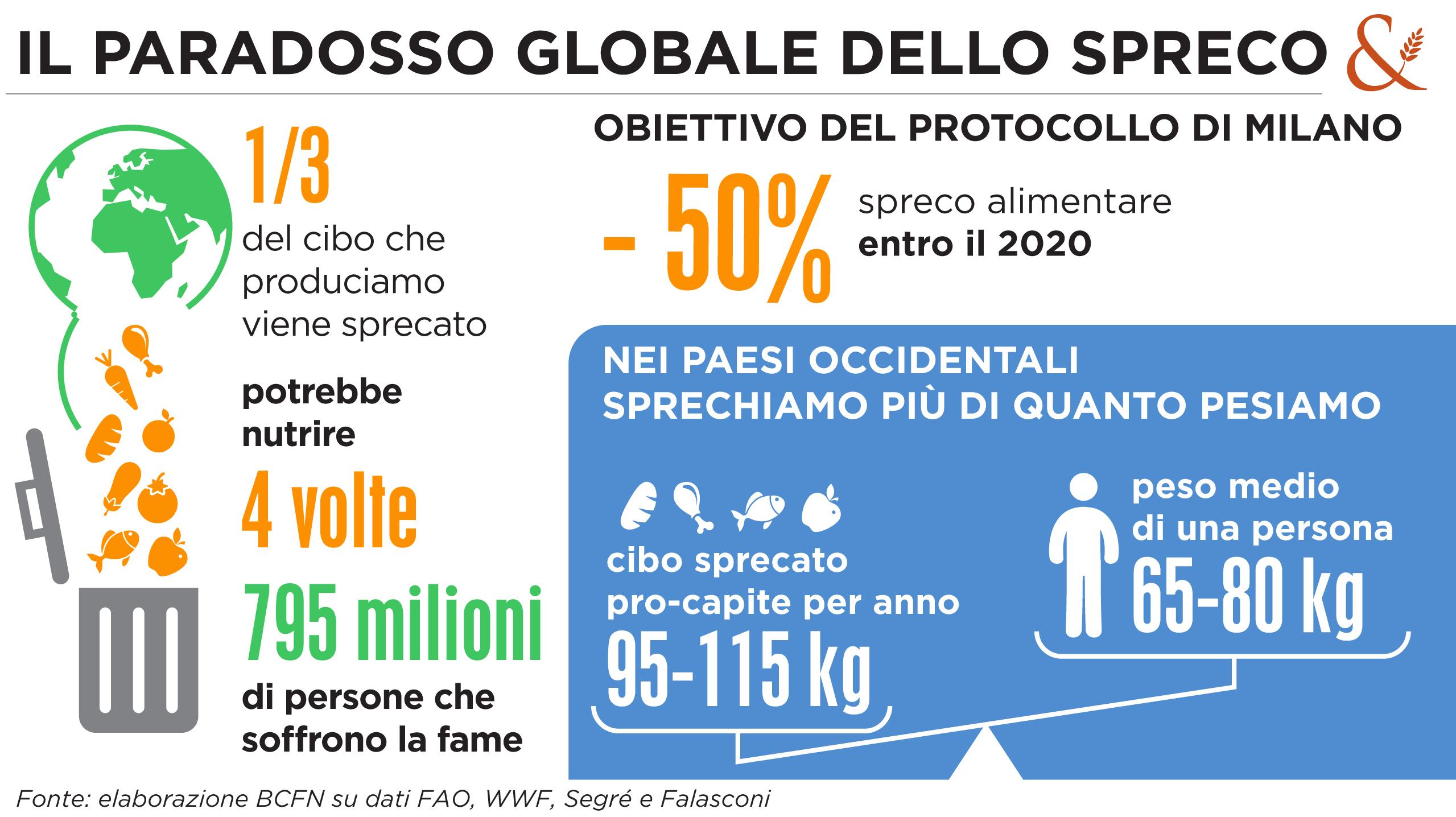 Giornata mondiale contro lo spreco alimentare 2018